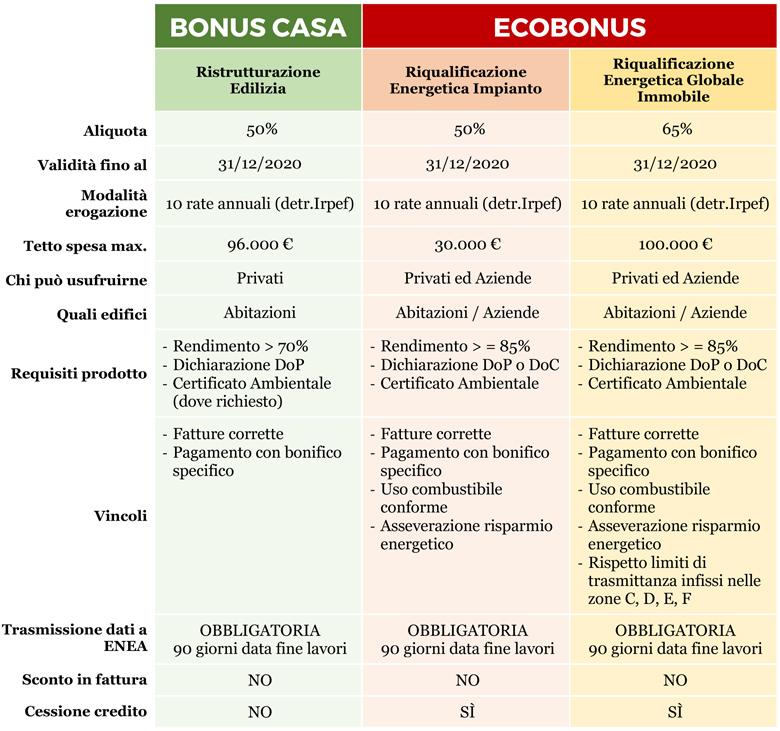 Bonus e superbonus in condominio